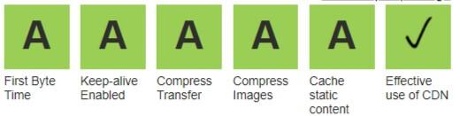 WebpageTest.org Score
